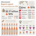 Photo for: China is now Australia's biggest wine exports market