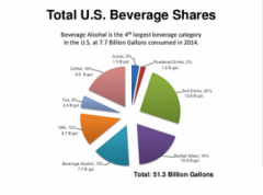 Photo for: State of the US Alcoholic Beverage Industry,  John Beaudette President and CEO of MHW, ,  alcoholic beverage market in the US