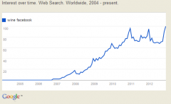 Photo for: Interesting Search Statistics - Wine