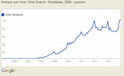 Photo for: Interesting Search Statistics - Wine