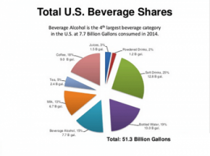 Stats Of Energy Drinks Market